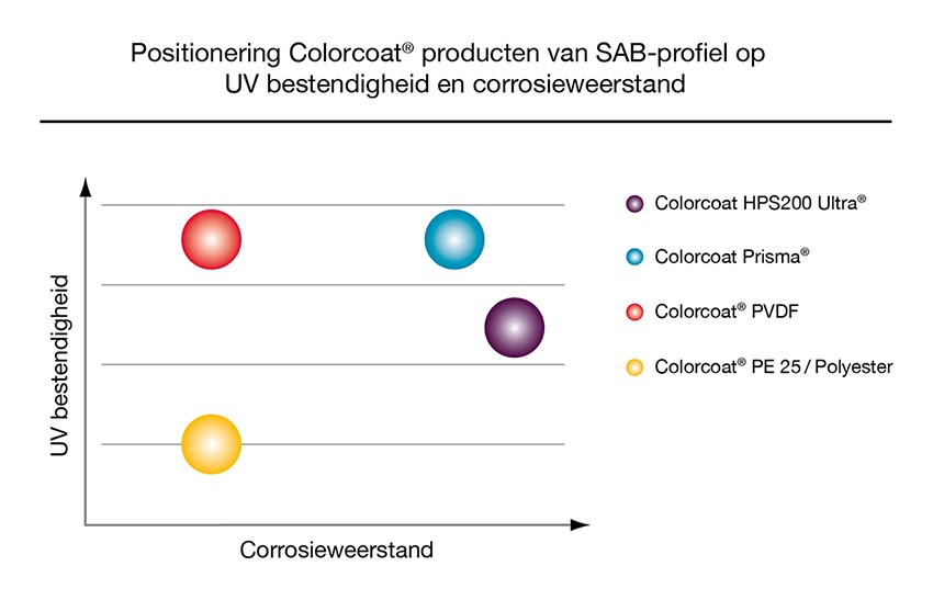 Colorcoat positionering grafiek